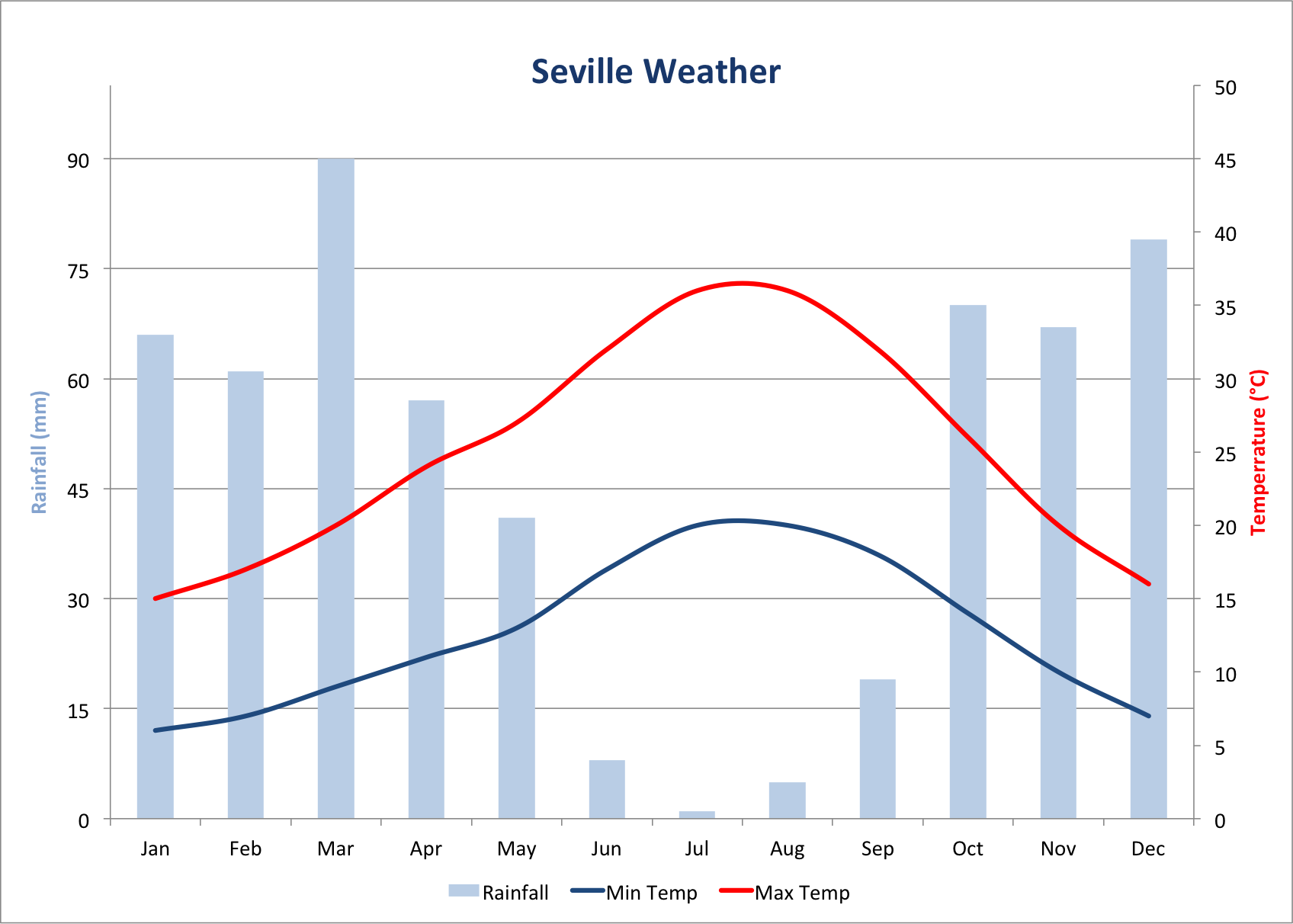 weather seville